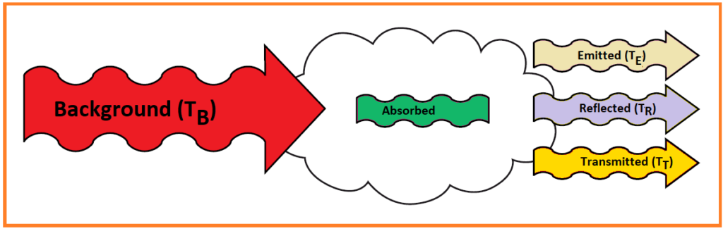 Fig. 1: Diagram of radiation flows when passing through a gas cloud. [5]