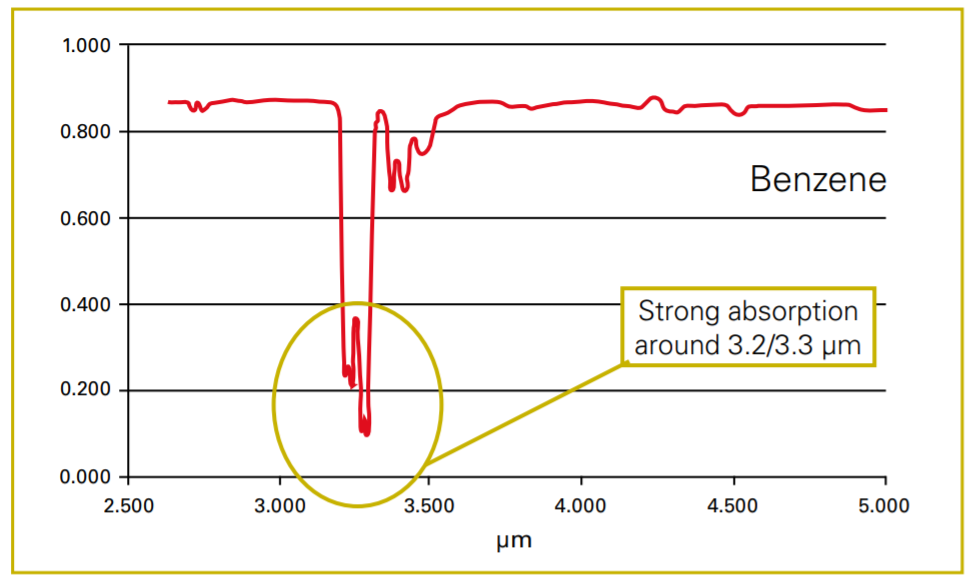 Fig. 3: Spectral absorption of benzene. The gas is largely absorbed on a wave length of about 3.2µm. This can be used when detecting this gas by thermal camera.