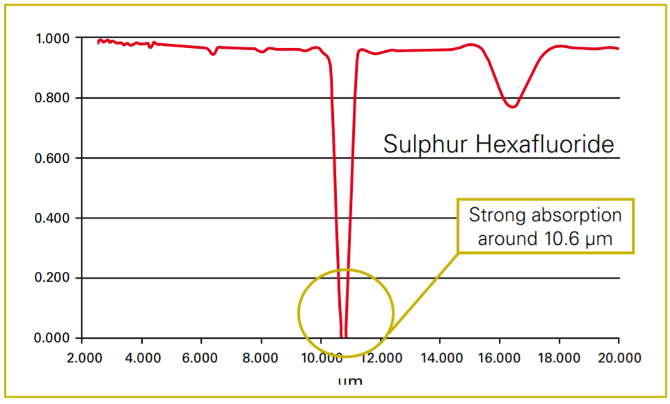 Fig. 4: Spectral absorption of SF6 gas. The gas is very absorbent at a wave length of about 10.6 μm, which is used when designing thermal cameras for detecting this gas.