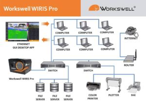 WIRIS Pro with WIRIS Ethernet Stream SDK could be connected to Ethernet network.