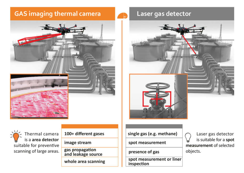 Comparison of gas leakage detection by thermal camera and laser gas detector